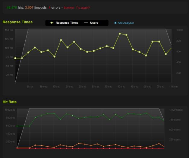 blitz.io - Traffic Server